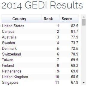 GEDI Index Ranking 2014