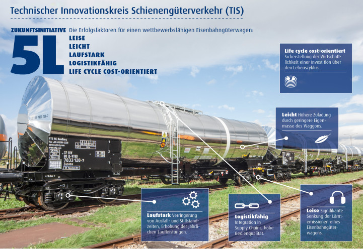 Innovation beimj Güterwagen