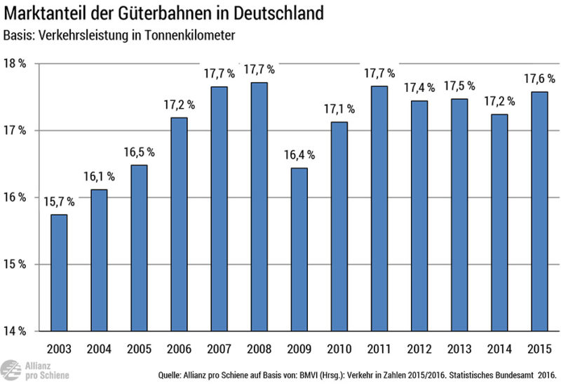 marktanteil-gueterbahnen-de-2003-2015-800x550